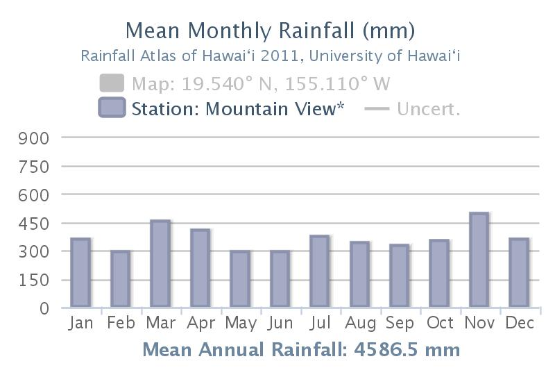 Typical Windward Slope Annual Rainfall Cycle