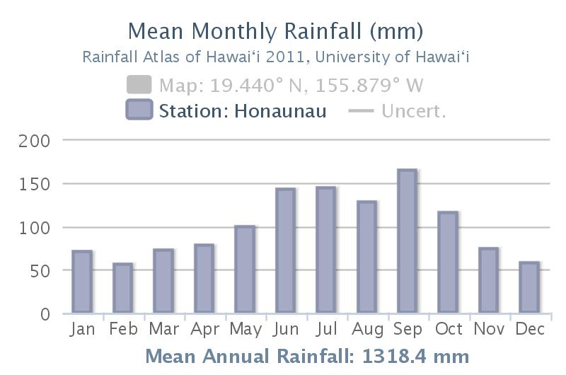 Kona Slope Annual Rainfall Cycle